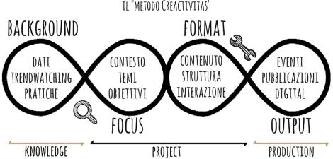 Creactivitas-metodo-con-intestazione